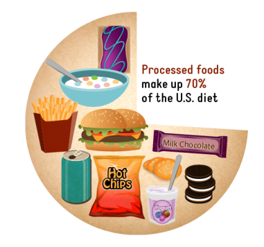 processed_foods_graph